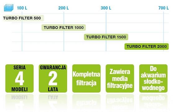 http://akwa-pro.pl/foto/aquael-turbo-tabelka.jpg
