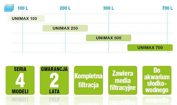 http://akwa-pro.pl/foto/aquael-unimax-tabelka.jpg